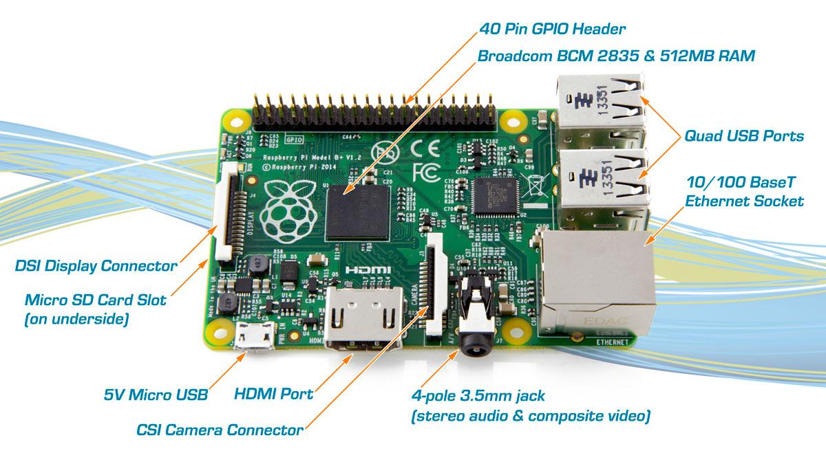 Fonte: http://www.element14.com/community/servlet/JiveServlet/downloadImage/38-16260-199073/BPlusInfographic.jpg