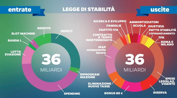 Fonte immagine: http://www.ansa.it/sito/notizie/cronaca/2014/10/16/legge-di-stabilita-2015-la-bozza_0b52e1f0-a03d-41e7-a11b-469d847324b8.html
