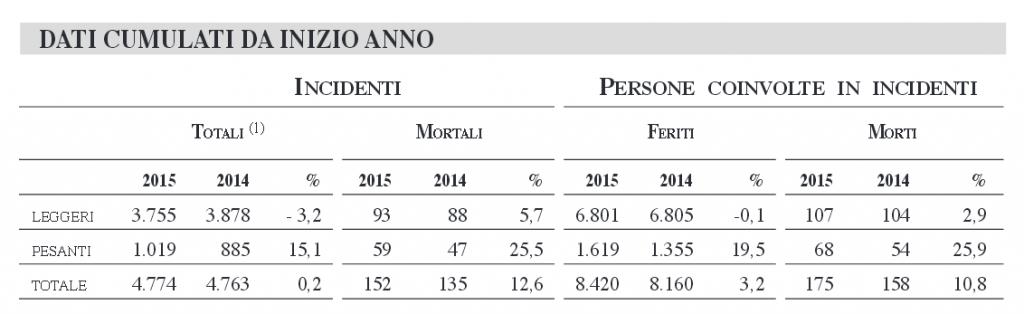 Tabella sulla sicurezza autostradale nell'anno 2015 Fonte: AISCAT