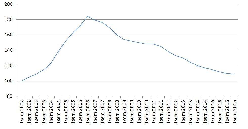 Grafico andamento prezzi padova e provincia 2002 2016 for Arredamenti padova e provincia