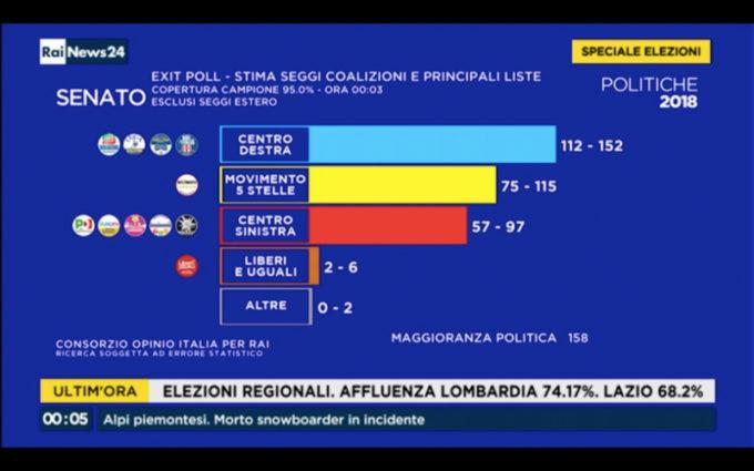 Risultati elezioni politiche 2018 exit poll commenti e for Seggi senato